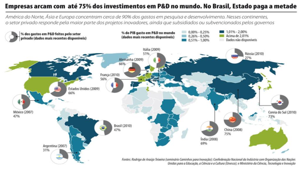 Empresas arcam com até 75% dos investimentos em P&D no mundo